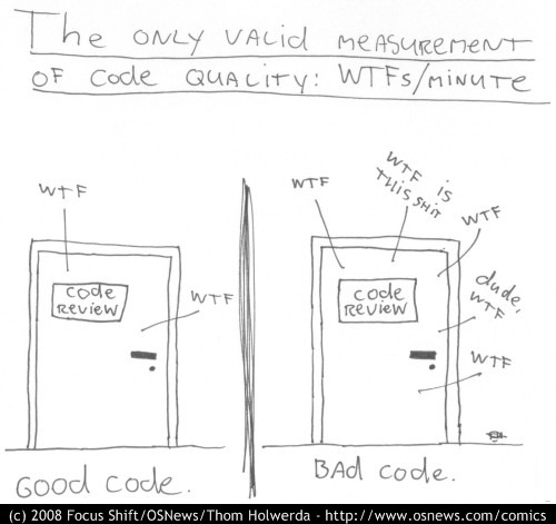 Humorous image of software quality estimation as a count of how many expletives you shout when reading code