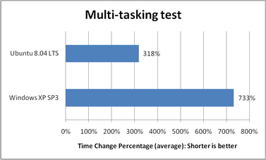 Multitasking test results.