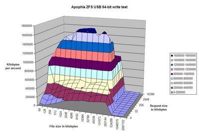 apophis USB write.jpg
