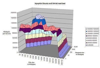 apophis ubuntu read test.jpg