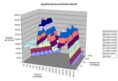 apophis ubuntu write test.jpg