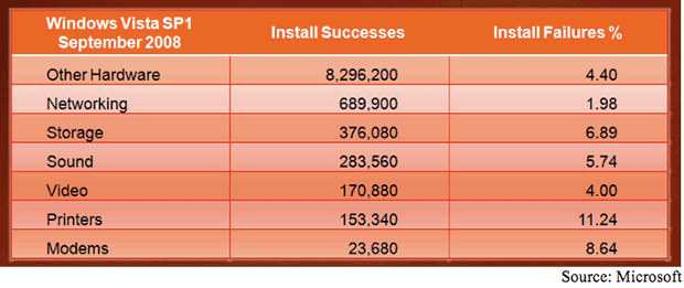 Vista SP1 driver failure rates September 2008.