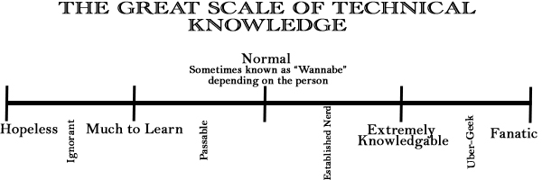 The Great Scale