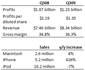Apple's financial results Q309.
