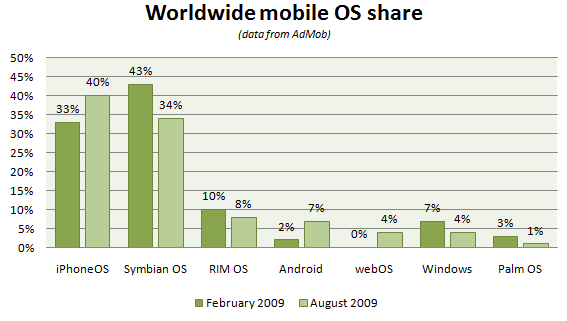 Mobile OS market share feb-aug 09.