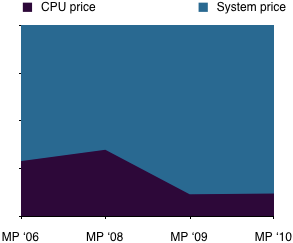Entry level models: CPU price/system price relation