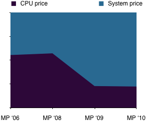 Standard / High End models: CPU price/system price relation