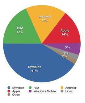 Smartphone Marketshare 2009