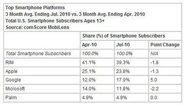 Smartphone Market Share 2010