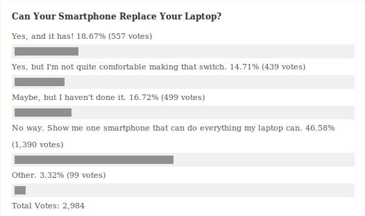 Smartphones Versus Laptops - Poll