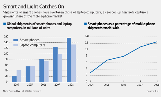 Smartphones Versus Laptops - Growth