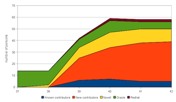 Chart of contributors to OpenOffice / LibreOffice weeks 37 to 42