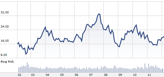 Cisco 10 Year Stock Performance