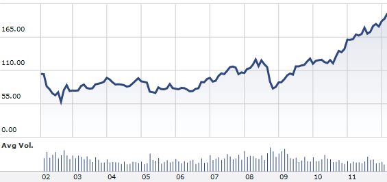IBM 10 Year Stock Performance