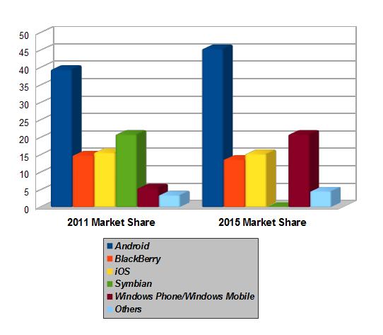 Smartphone OS Market Shares