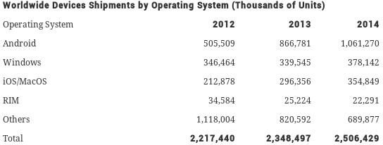 Operating System Shipments