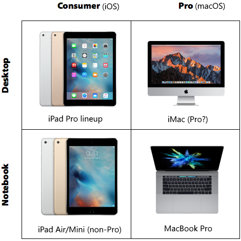 The new Apple product matrix.