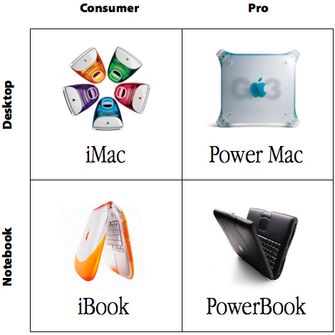 The old Apple product matrix.
